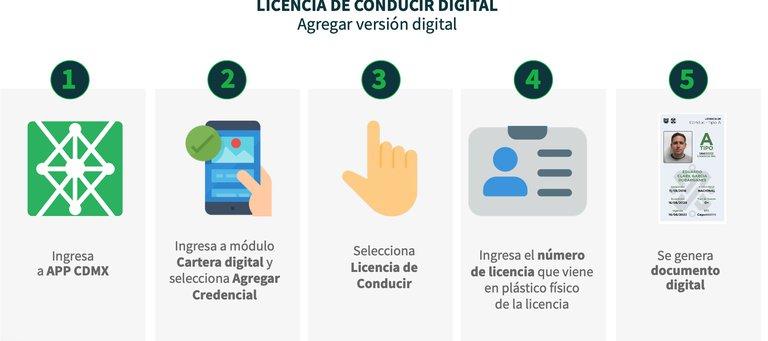 Pasos para Licencia de Conducir Digital