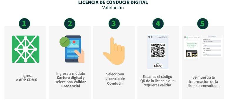 Validación de Licencia de Conducir Digital