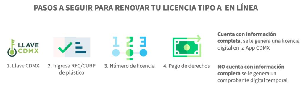 Pasos a seguir para renovar tu licencia Tipo A en línea